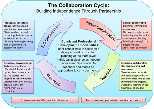 Collaborative Teaching Research ~ How to measure the effectiveness of professional