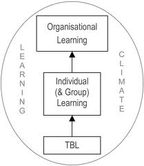 Organisational Learning images (1)