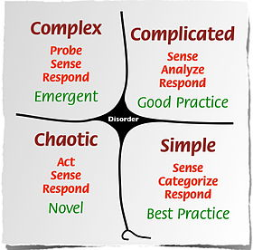 280px-Cynefin_framework_Feb_2011
