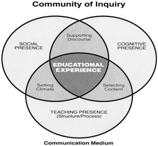 Community of Inquiry framework 755-4502-1-PB