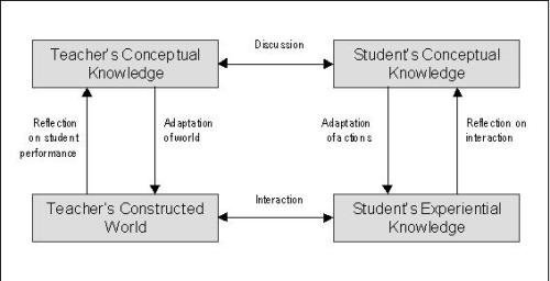 laurillard-conversational-model-diagram