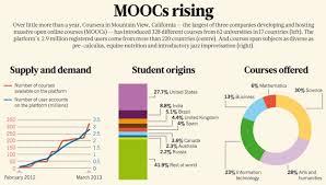 MOOC rising